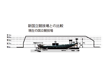 ▲図4 現競技場との比較(作成/提供:上村千寿子)