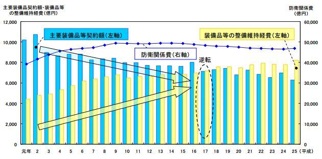 (出典:みずほ銀行「「武器輸出三原則等」の見直し機運高まる~防衛生産・技術基盤の維持・強化に向けた後押しに:Mizuho Short Industry Focus」)