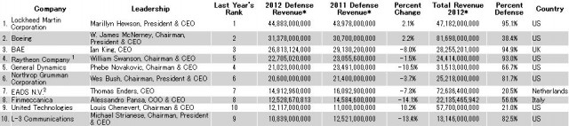 (出典:Defense News Top 100 for 2013 )