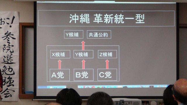 ▲野党5党が協議し、最も勝てる可能性の高い候補者を選び出す「沖縄・革新統一型」