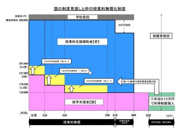 ▲国の支援金に上乗せして支援する大阪府の高校授業料支援補助金(2014年以降)