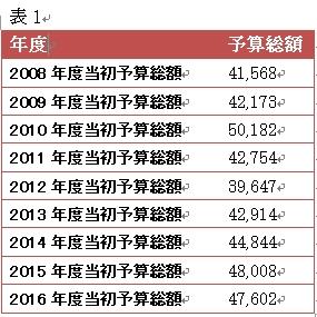 ▲大阪府の年度別予算額(単位:億円)