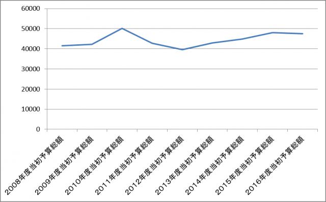 ▲表1を元にした大阪府の予算額の推移のグラフ