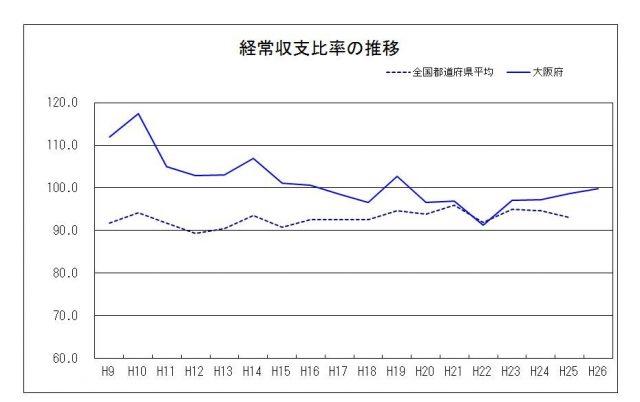 ▲大阪府の経常収支比率(使途の制限のない一般財源が、人件費や扶助費、公債費など毎年固定的に支出される経常的歳出に占める比率。比率が高いほど財政状況は硬直した悪い状態であることを示す)