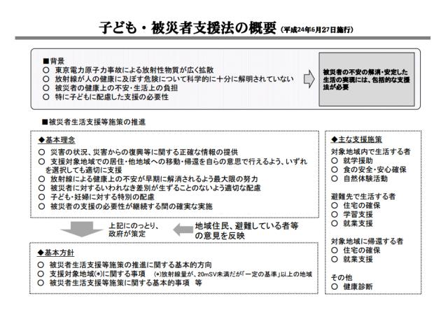 ▲2012年6月27日に施行され、事実上、骨抜きとなった「子ども・被災者支援法」。尾松氏は「政府はなんとしても、子ども・被災者支援法を潰したかった」と語る