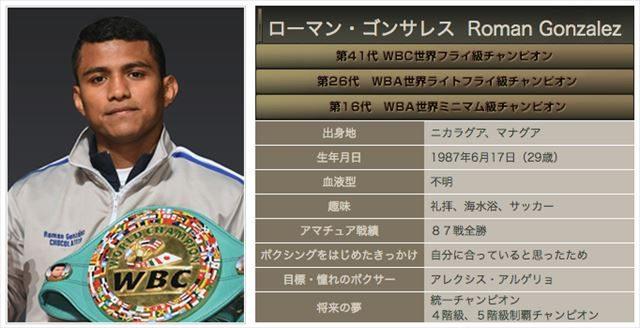 ▲ローマン・ゴンサレス(帝拳ジムHPよりhttp://www.teiken.com/profile/gonzalez.html)