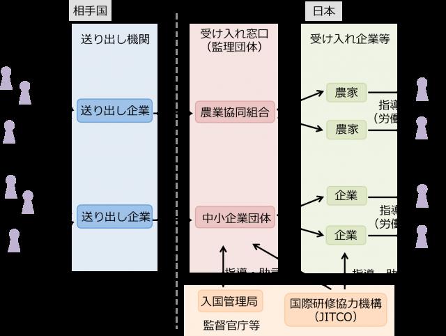 ▲外国人技能実習制度(団体監理型受入れ)の構造(作成:IWJ)