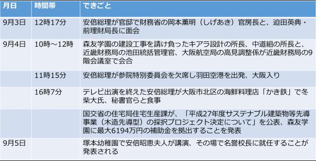 ▲森友学園をめぐる2015年9月3日から5日までの流れ(作成:IWJ)